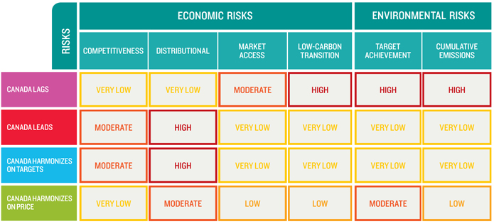 The Canada-U.S. Climate Policy Risk Matrix