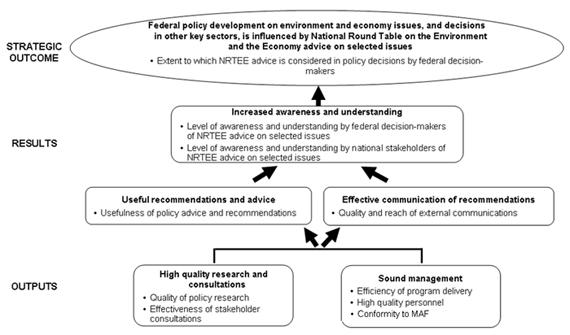 Figure 3: NRTEE Performance Measurement Framework
