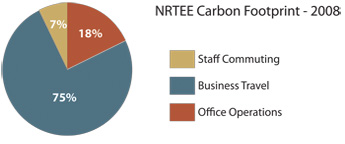 Carbon Footprint 2008 - piechart