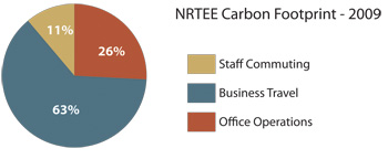 Carbon Footprint 2009 - piechart