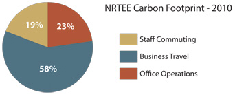 Carbon Footprint 2010 - piechart