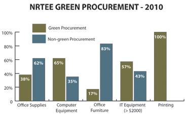 Green Procurement 2010 - chart