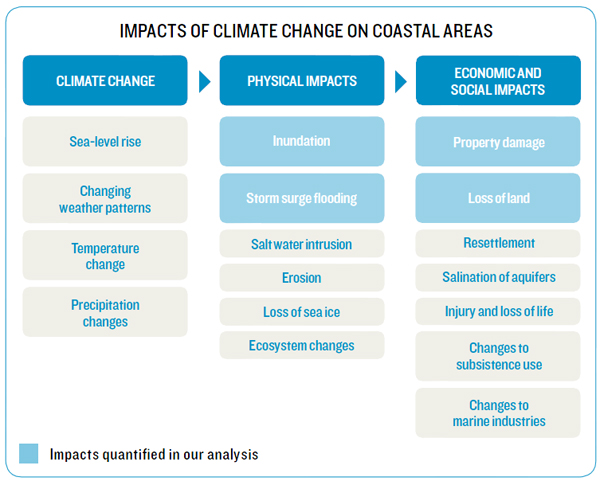 Impacts of climate change on coastal areas