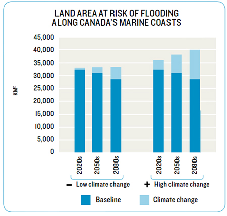 Land area at risk of flooding