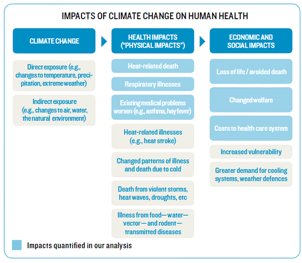 Impacts of climate change on human health