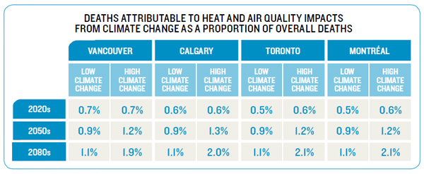 Deaths attributable to heat and air quality impacts from climate change as a proportion of overall deaths