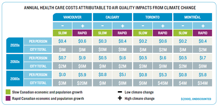 Annual health care costs attributable to air quality impacts from climate change