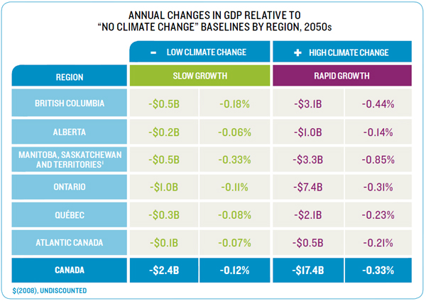 "Annual changes in GDP relative to ""no climate change "" baselines by region, 2050s"