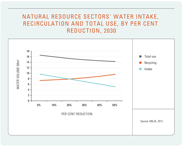 Figure 20: Natural Resource Sectors' Water Intake, Recirculation and Total Use, by Per Cent Reduction, 2030