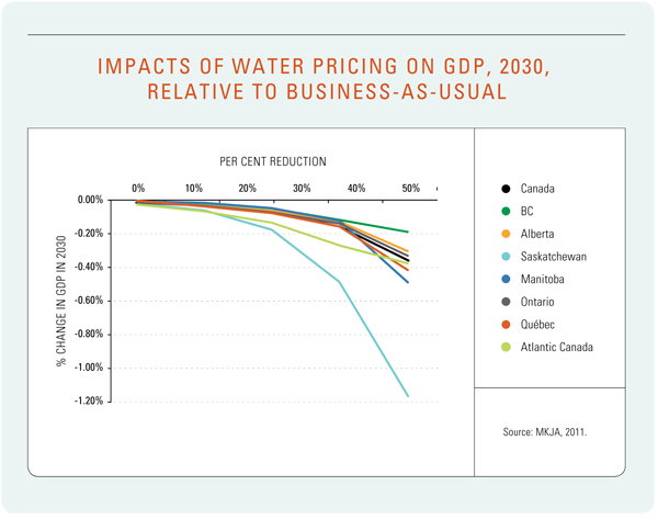 Figure 21: Impacts of Water Pricing on GDP, 2030, Relative to Business-as-Usual