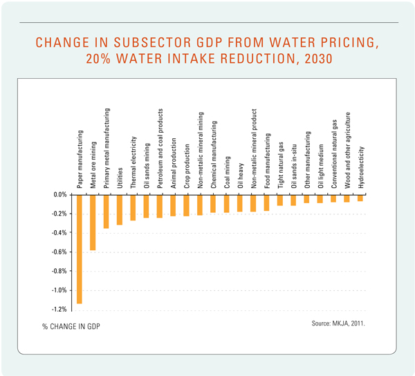 Figure 23. Change in Subsector GDP from Water Pricing, 20% Water Intake Reduction, 2030