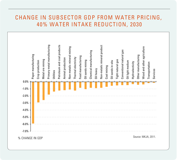 Figure 24: Change in Subsector GDP from Water Pricing, 40% Water Intake Reduction, 2030