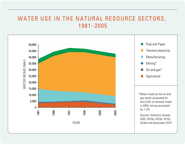 Figure 5: Water Use in the Natural Resource Sectors, 1981–2005