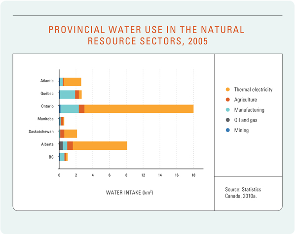 Figure 6: Provincial Water Use in the Natural Resource Sectors, 2005