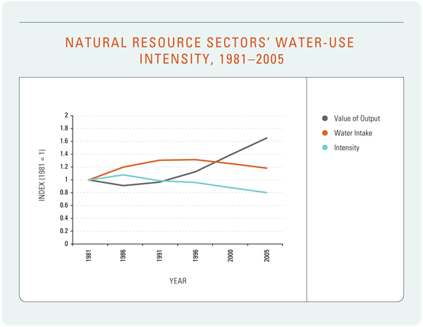 Figure 8: Natural Resource Sectors' Water-use Intensity, 1981–2005