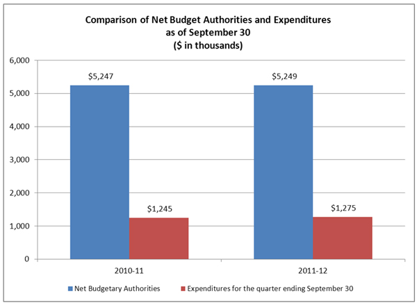 Comparison of Net Budget Authorities and Expenditures as of September 30 ($ in thousands)
