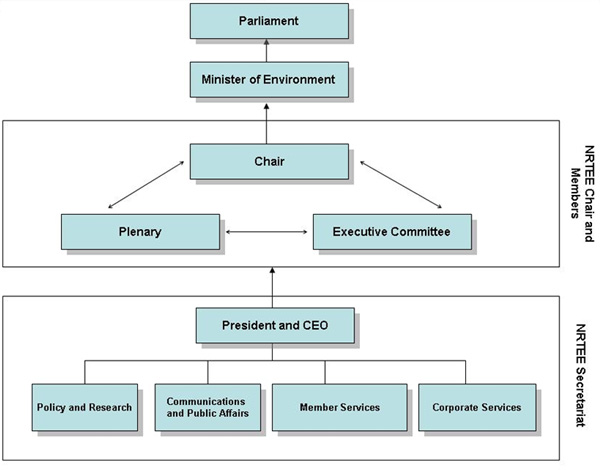 NRTEE_internal_organization_and_-relationship_to_government