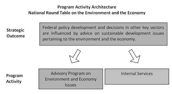 program_activity_architecture