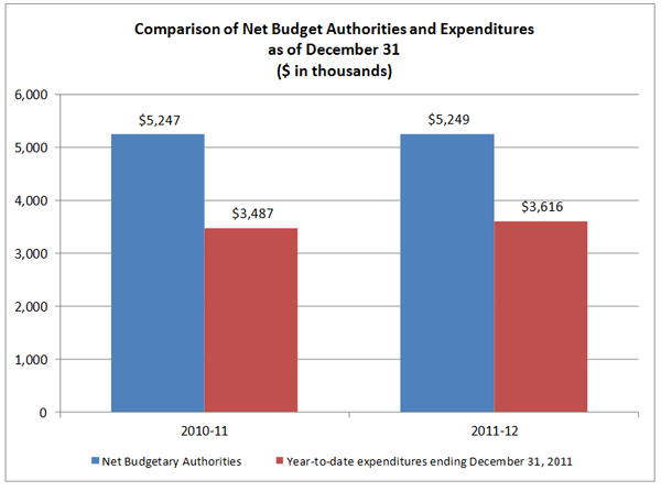 Figure 1 – Year to date Expenditures Compared to Annual Authorities