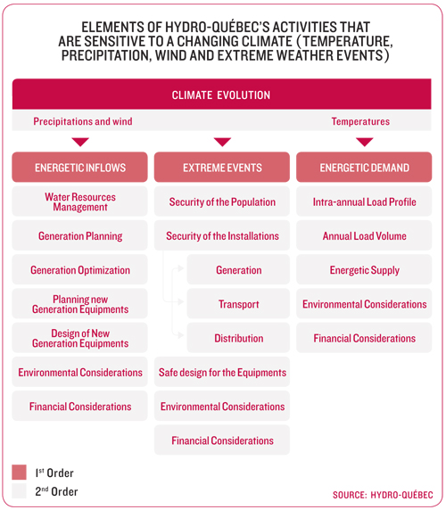 Figure 2: Elements of Hydro -Québec's activities that are sensitive to a changing climate ( temperature , precipitation , wind and extreme weather events?)