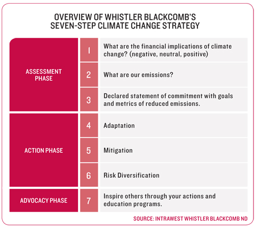 Figure 4: Overview of Whistler Blackcomb's Seven-Step Climate Change Strategy
