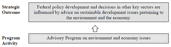 Figure 2: Program Activity Architecture (PAA) — National Round Table on the Environment and the Economy