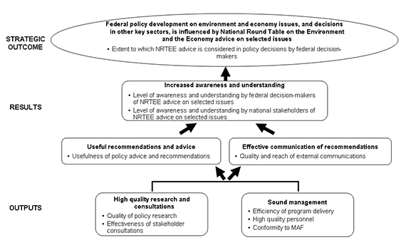 Figure 3: NRTEE Performance Measurement Framework