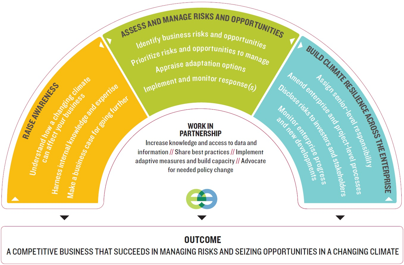 NRT Dashboard for Business Success in a Chaning Climate