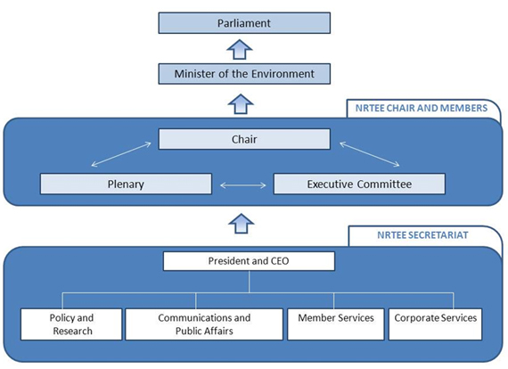 Figure 1: NRTEE internal organization and relationship to the federal government