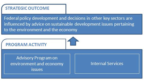 Figure 2: NRTEE Program Activity Architecture (PAA)
