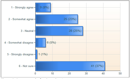 Figure 3: Survey results for Question 1