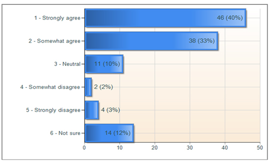 Figure 4: Survey results for Question 2