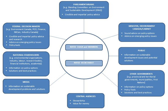 Figure 5: NRTEE Stakeholders and their expectations