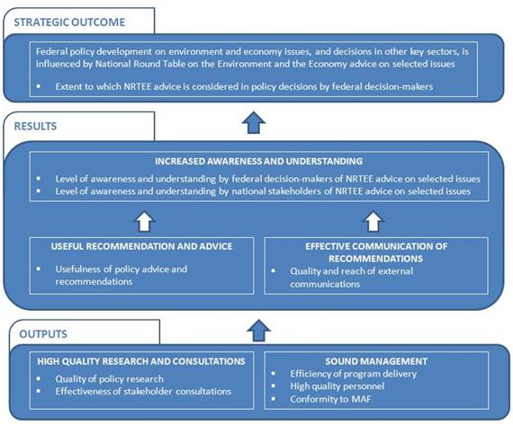 Figure 6: NRTEE Performance Measurement Framework