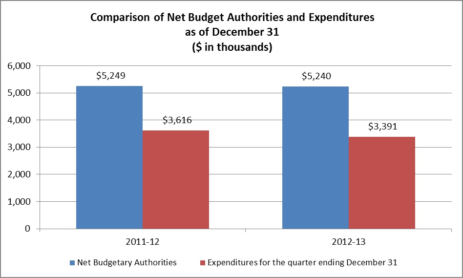 Description: Title: Comparison of Net Budgetary Authorities and Expenditures as of September 30 ($ in thousands)
